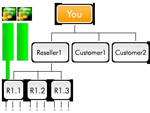 reseller_diagram